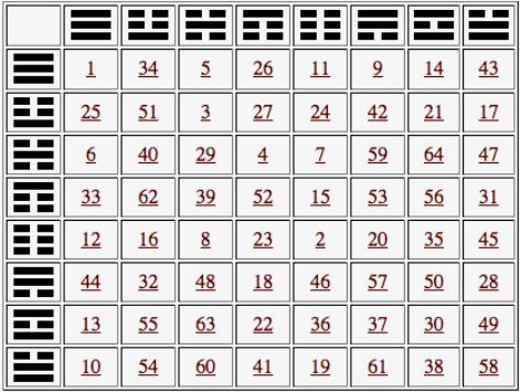 гадание по Книге перемен, толкование гексаграмм